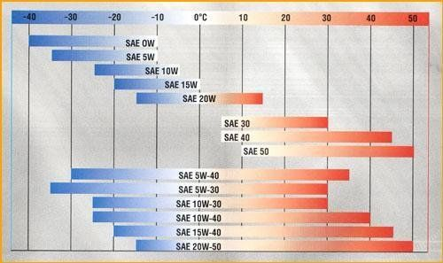 Диапазоны температур работы масла