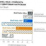 Результаты тестов моторных масел из новой линейки Shell Helix
