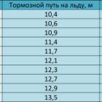 Сравнение шипованных шин