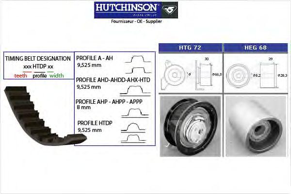 Комплект ремня ГРМ HUTCHINSON KH 148