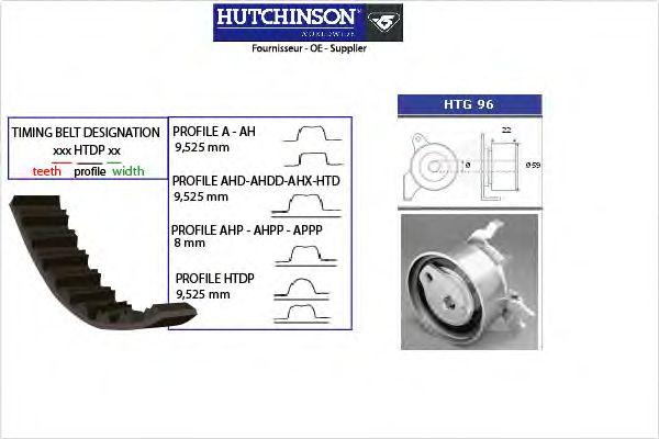 Комплект ремня ГРМ HUTCHINSON KH 98