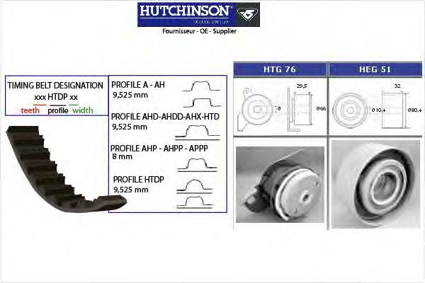 Комплект ремня ГРМ HUTCHINSON KH 55