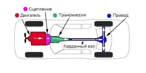 Схема заднего привода
